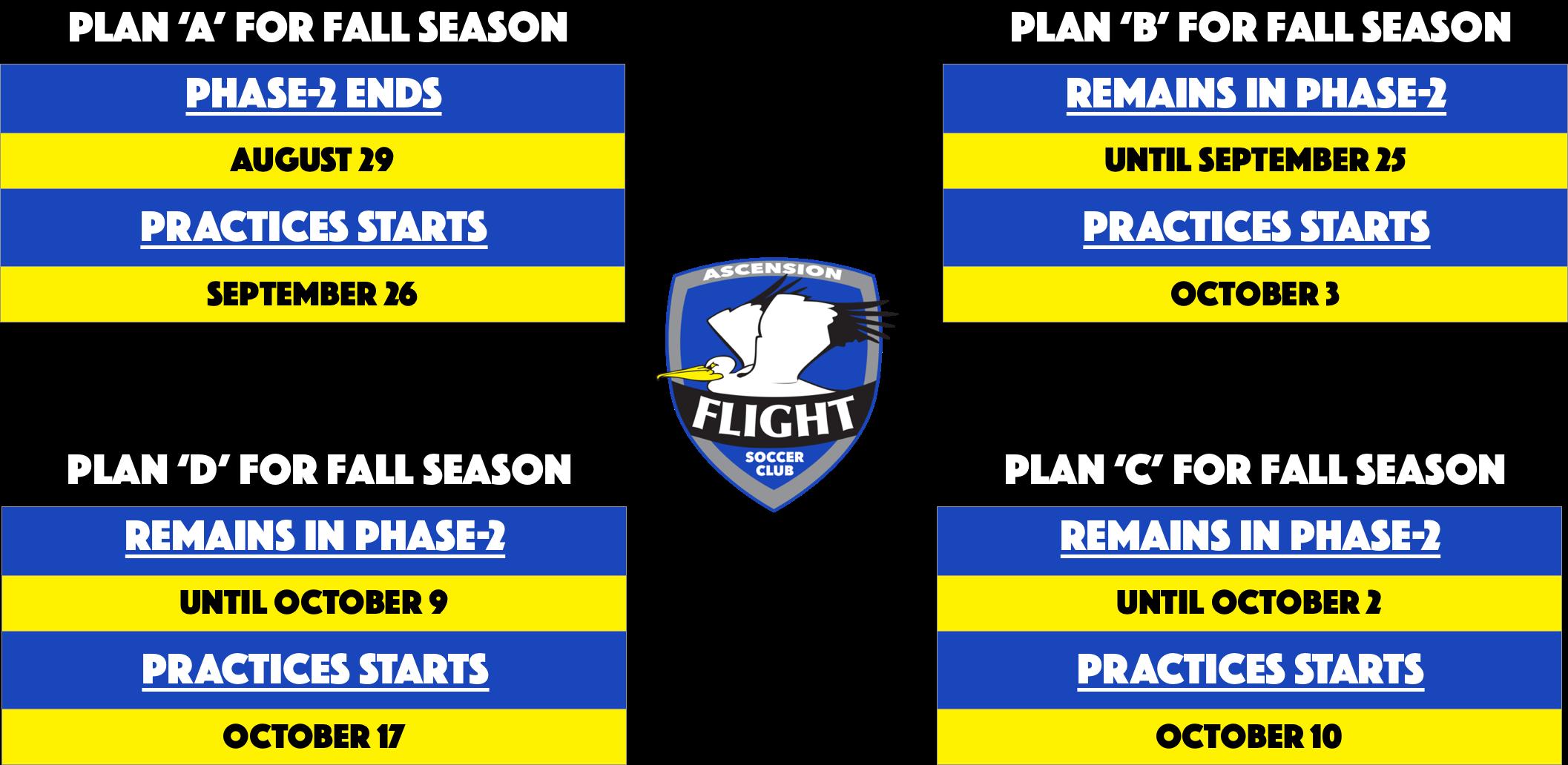 First Flight - Plans A, B, C, D